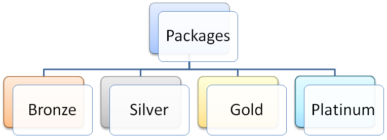 A tiered system